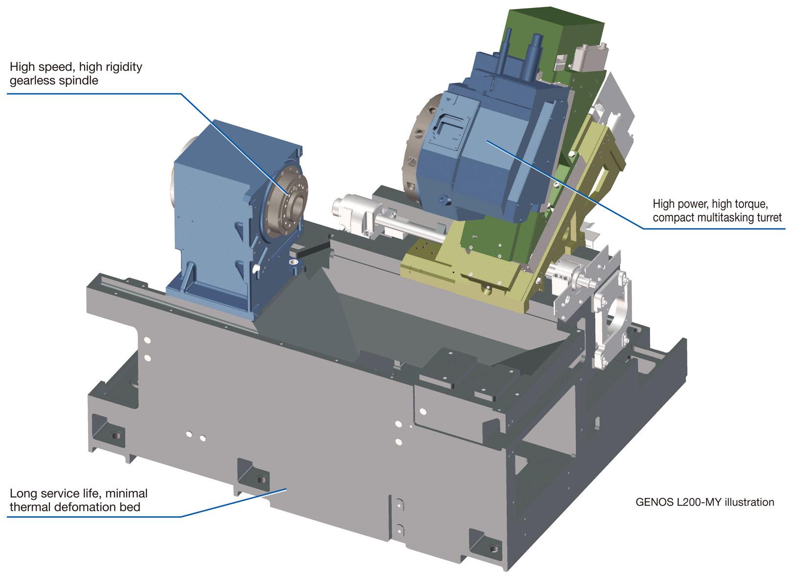 Станина GENOS L200-MY с физической осью Y и приводным инструментом